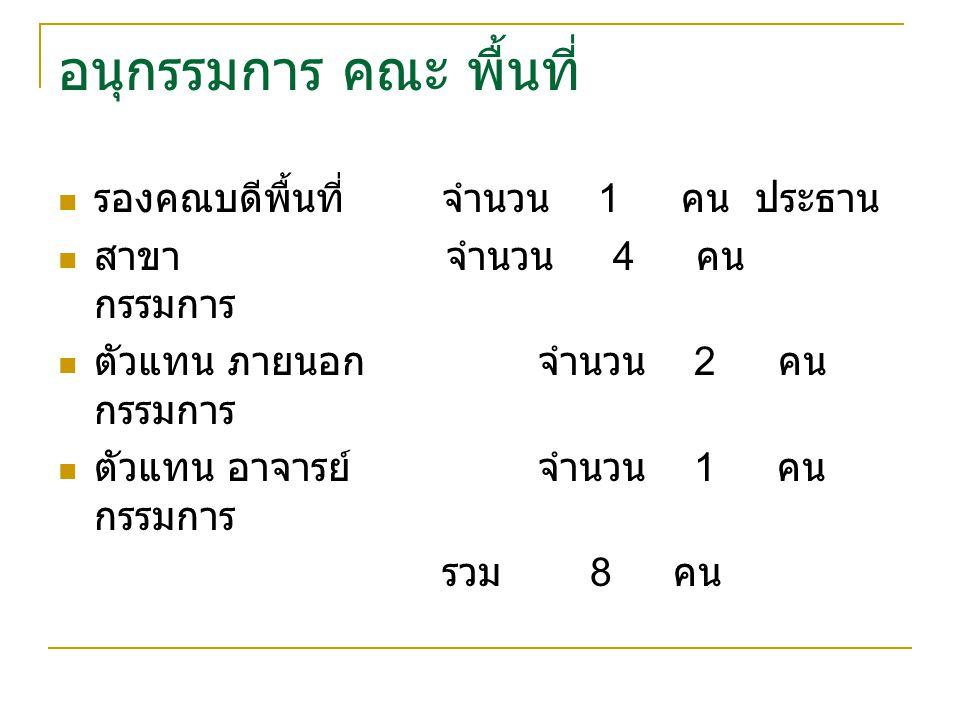 โครงสร้าง ตาม พรบ การแบ่งส่วนราชการ จาก 5 พื้นที่ เป็น 6 พื้นที่ และ สรุปให้มีการพัฒนาระบบการบริหารแบบมีพื้นที่ ภาค พายัพ ตั้งกลุ่มที่ทำงานหาข้อมูล ในด้านข้อดี ข้อเสีย ของ การบริหารที่มี 6 พื้นที่ ให้มีการทำงานวิจัย : ศึกษาผลกระทบในการ บริหารงานการแบ่งส่วนราชการตามโครงสร้าง ทุกเขต พื้นที่ ชี้แจงรูปแบบ การดำเนิน การมอบหมายภาระงานให้ชัดเจน ทำความเข้าใจ ก่อนการปฏิบัติการ เห็นชอบในหลักการ ให้มีการพัฒนาระบบการบริหาร แบบมีพื้นที่ ภาคพายัพ ประชุมชี้แจงระดมสมองทุกเขตพื้นที่