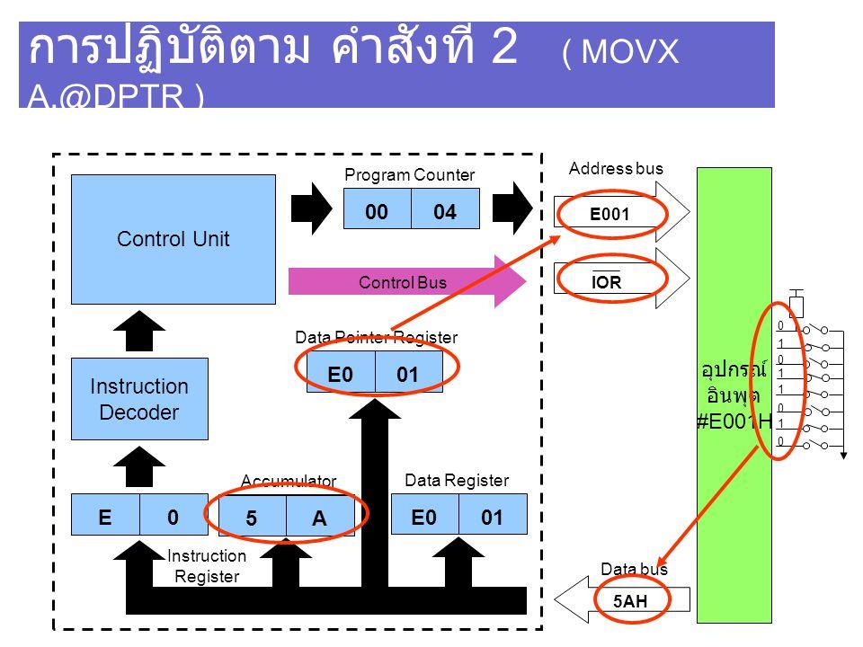 การปฏิบัติตาม คำสั่งที่ 2 ( MOVX A,@DPTR ) Control Unit Instruction Decoder E0 0004 IOR Program Counter Address bus E001 Data bus 5AH Instruction Regi