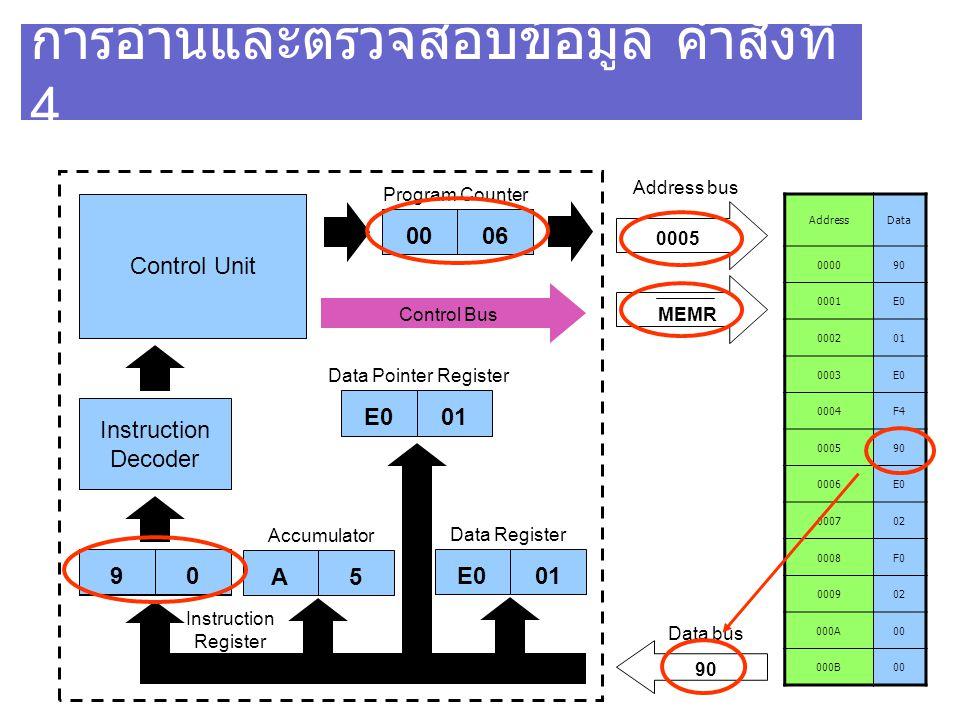 การอ่านและตรวจสอบข้อมูล คำสั่งที่ 4 AddressData 000090 0001E0 000201 0003E0 0004F4 000590 0006E0 000702 0008F0 000902 000A00 000B00 Control Unit Instr