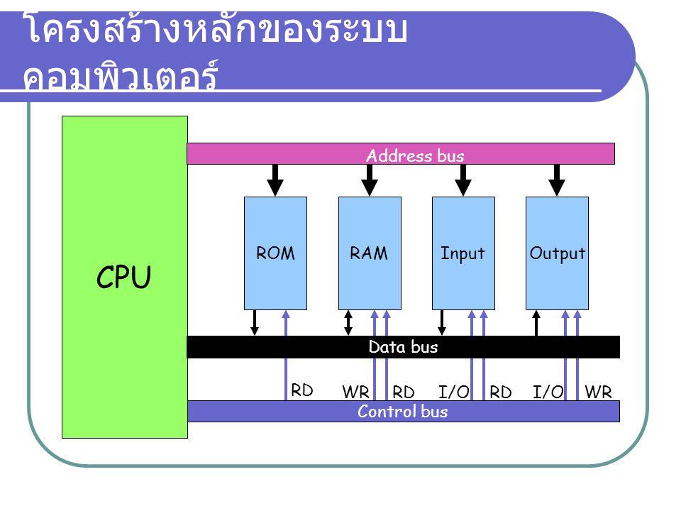 โครงสร้างหลักของระบบ คอมพิวเตอร์ RD WR Control bus RDI/OWRI/O CPU ROMRAMInputOutput Address bus Data bus