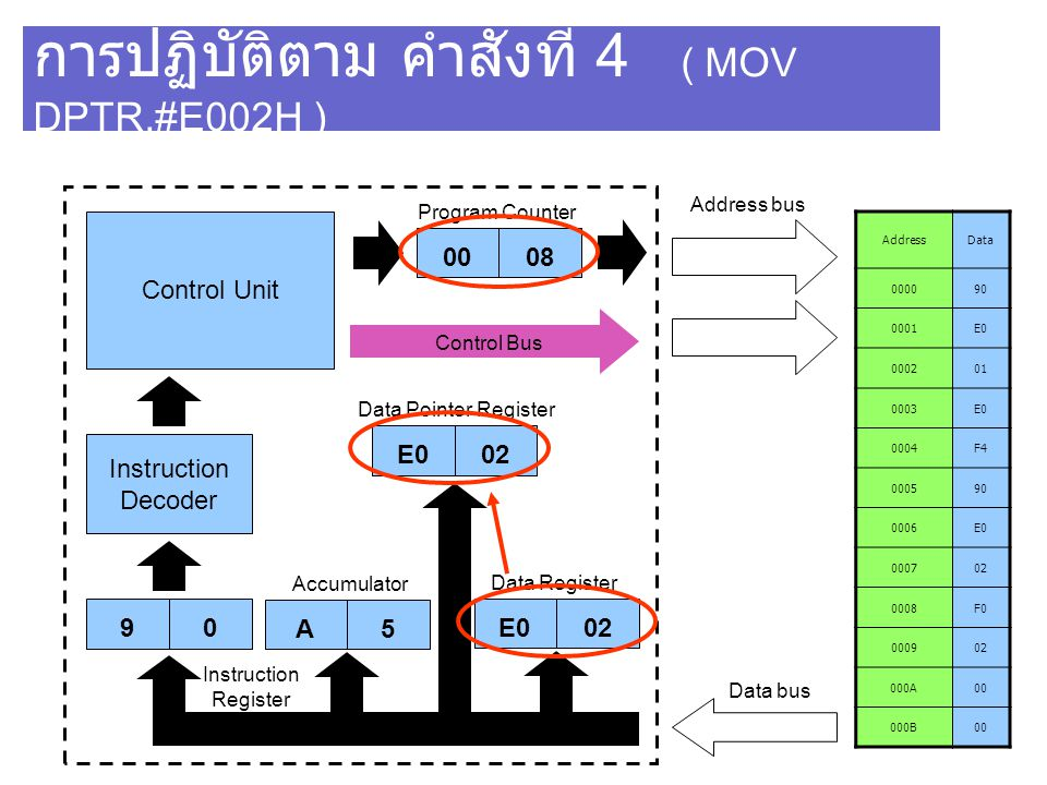 การปฏิบัติตาม คำสั่งที่ 4 ( MOV DPTR,#E002H ) AddressData 000090 0001E0 000201 0003E0 0004F4 000590 0006E0 000702 0008F0 000902 000A00 000B00 Control Unit Instruction Decoder 90 0006 Program Counter Address bus Data bus Instruction Register E001 Data Pointer Register E002 Data Register Control Bus A5 Accumulator E002 0008