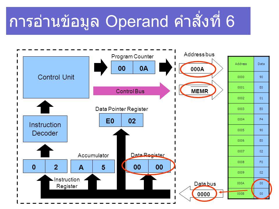 E002 การอ่านข้อมูล Operand คำสั่งที่ 6 AddressData 000090 0001E0 000201 0003E0 0004F4 000590 0006E0 000702 0008F0 000902 000A00 000B00 Control Unit In