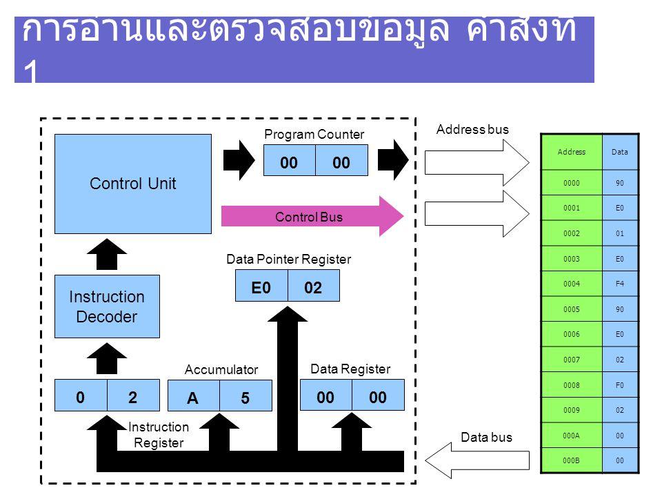 การอ่านและตรวจสอบข้อมูล คำสั่งที่ 1 AddressData 000090 0001E0 000201 0003E0 0004F4 000590 0006E0 000702 0008F0 000902 000A00 000B00 Control Unit Instr