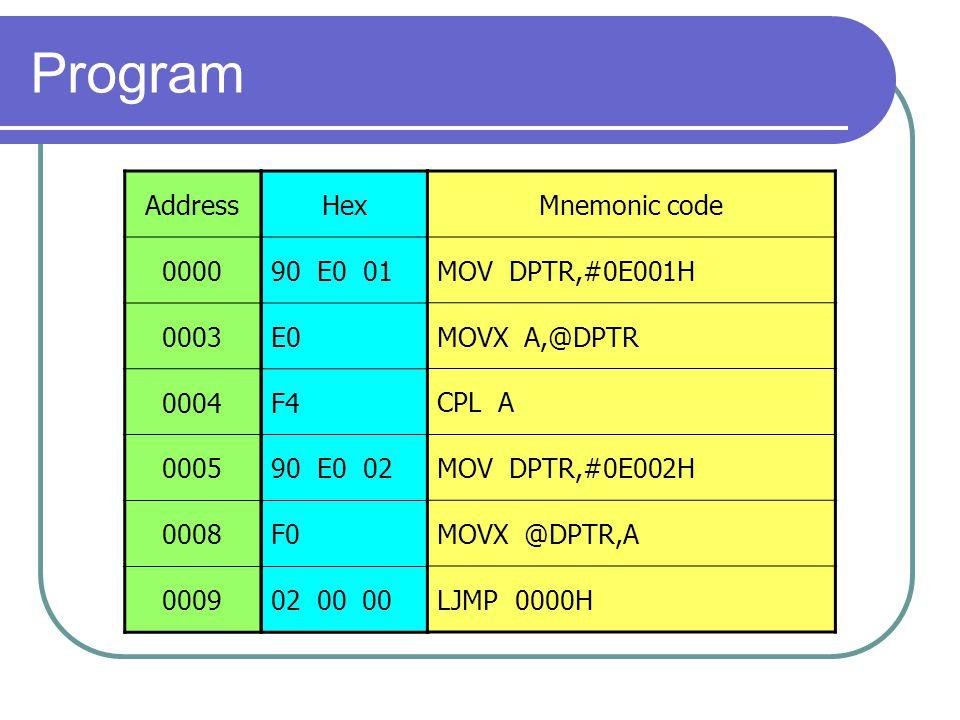 Program Address 0000 0003 0004 0005 0008 0009 Hex 90 E0 01 E0 F4 90 E0 02 F0 02 00 00 Mnemonic code MOV DPTR,#0E001H MOVX A,@DPTR CPL A MOV DPTR,#0E00