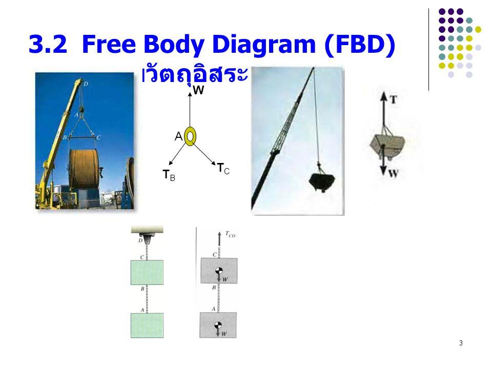 3 3.2 Free Body Diagram (FBD) แผนภาพวัตถุอิสระ A W TBTB TCTC