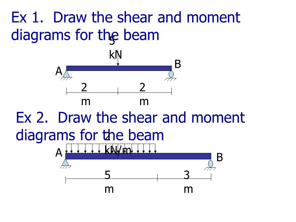 Ex 1. Draw the shear and moment diagrams for the beam 5 kN 2m2m 2m2m Ex 2. Draw the shear and moment diagrams for the beam 5m5m 3m3m A B 2 kN/m A B