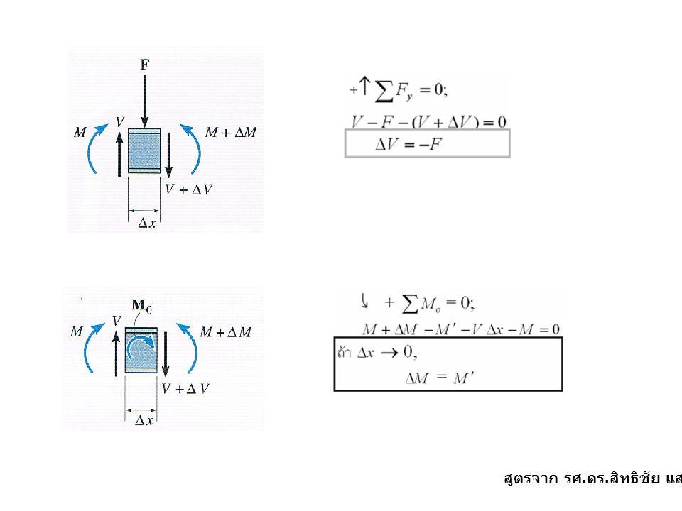  สรุปความสัมพันธ์ระหว่างแรงแผ่กระจาย แรง เฉือน และโมเมนต์ดัด slope ของ shear diagram ที่จุดใดๆ มีค่า = ค่าลบของแรง w ที่จุดนั้น slope ของ moment diagram ที่จุดใดๆ มีค่า = ค่าของแรงเฉือนที่จุดนั้น การเปลี่ยนแปลงของแรงเฉือนระหว่างจุดมีค่า = ค่าลบของพื้นที่ภายใต้แรง w ระหว่างจุดดังกล่าว การเปลี่ยนแปลงของโมเมนต์ระหว่างจุดมีค่า = พื้นที่ภายใต้ shear diagram ระหว่างจุด ดังกล่าว เมื่อแรงกระทำเป็นจุดมีทิศทางพุ่งลง แล้ว shear diagram จะมีค่าลดลง = ค่าแรงดังกล่าว เมื่อโมเมนต์แรงคู่ควบมีทิศทางตามเข็มนาฬิกา แล้ว moment diagram จะมีค่าเพิ่มขึ้น = ค่าโมเมนต์แรงคู่ควบ