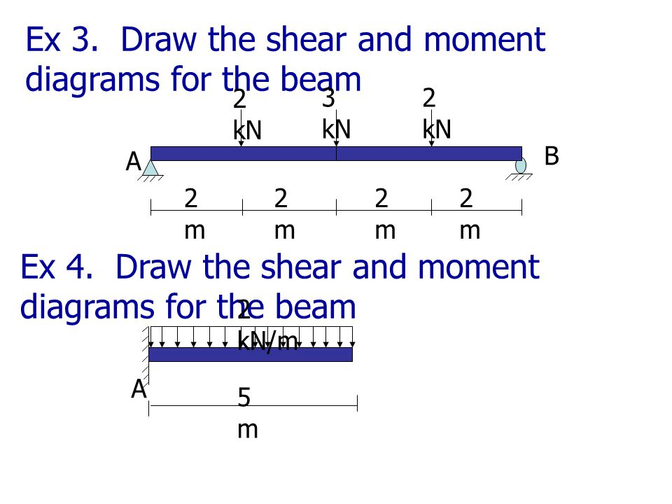 Ex 5. Draw the shear and moment diagrams for the beam 2m2m 1m1m B 15 kN/m 8 kN 2m2m A 3m3m 20 kN-m