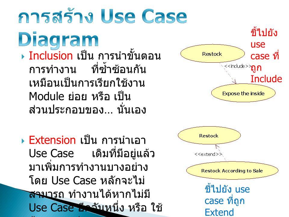 Use Case Precondition Postcondition