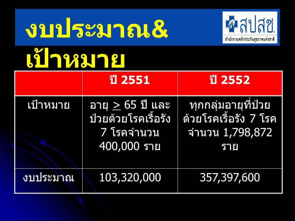 สาขาเขตยอดจัดสรร จำนวนการฉีดแยกรายโรค รวมร้อยละ COPD Asthma HDCVDCKDChemoDM เชียงใหม่ 12,340 5,407 828 488 384 80 1,721 8,90872.19 พิษณุโลก 5,930 1,180 702 308 204 36 1,326 3,75663.34 นครสวรรค์ 5,170 721 400 267 70 4 1,053 2,51548.65 สระบุรี 9,810 1,250 862 974 222 29 2,864 6,20163.21 ราชบุรี 10,630 1,083 1,514 628 162 25 1,828 5,24049.29 ระยอง 10,420 921 759 291 234 19 1,801 4,02538.63 ขอนแก่น 8,220 2,242 1,010 775 580 11 2,269 6,88783.78 อุดรธานี 7,210 997 548 315 344 20 1,843 4,06756.41 นครราชสีมา 8,910 1,592 807 644 347 72 2,567 6,02967.67 อุบลราชธานี 6,190 735 541 364 488 12 1,689 3,82961.86 สุราษฎร์ธานี 9,360 1,275 490 563 99 14 1,528 3,96942.40 สงขลา 8,010 1,441 385 443 91 9 987 3,35641.90 กรุงเทพฯ 17,310 699 1,414 878 345 102 2,010 5,44831.47 รวม 119,510 19,543 10,260 6,938 3,570 433 23,486 64,23053.74 ผลงานปี 2551 แหล่งข้อมูลผลงานจาก website วัคซีนไข้หวัดใหญ่และรายงาน Flu3
