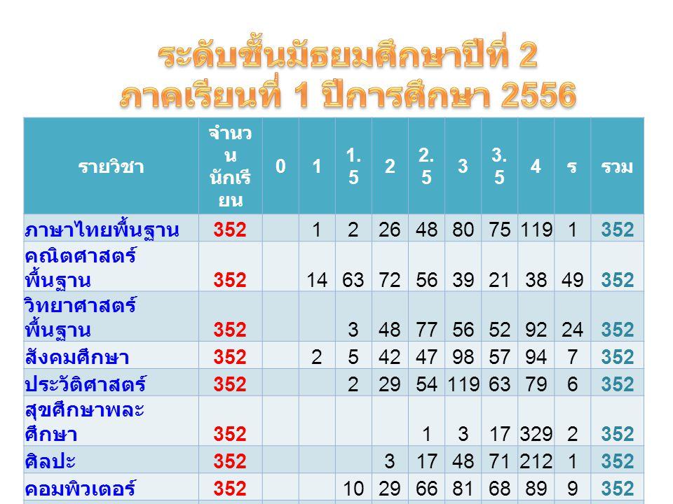 รายวิชา จำนว น นักเรี ยน 01 1. 5 2 2. 5 3 3.