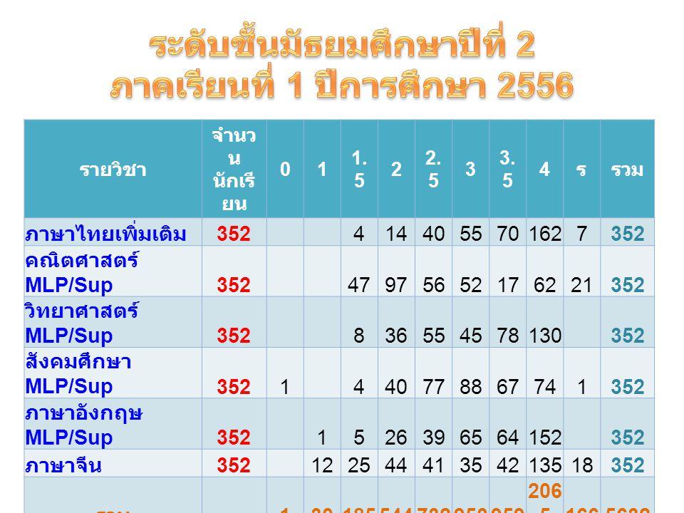 รายวิชา จำนว น นักเรี ยน 01 1.5 2 2. 5 3 3.