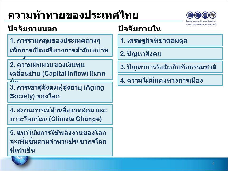 4 ความท้าทายของประเทศไทย 1. การรวมกลุ่มของประเทศต่างๆ เพื่อการเปิดเสรีทางการค้ามีบทบาท มากขึ้น 2. ความผันผวนของเงินทุน เคลื่อนย้าย (Capital Inflow) มี