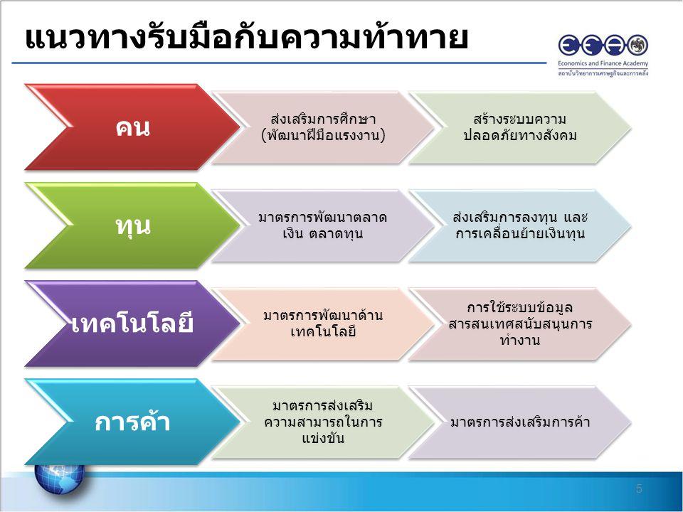 5 แนวทางรับมือกับความท้าทาย คน ส่งเสริมการศึกษา ( พัฒนาฝีมือแรงงาน ) สร้างระบบความ ปลอดภัยทางสังคม ทุน มาตรการพัฒนาตลาด เงิน ตลาดทุน ส่งเสริมการลงทุน