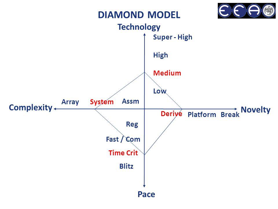 Low Medium High Super - High Assm SystemArray Pace Novelty Reg Fast / Com Time Crit Blitz Derive Platform Break Complexity DIAMOND MODEL Technology