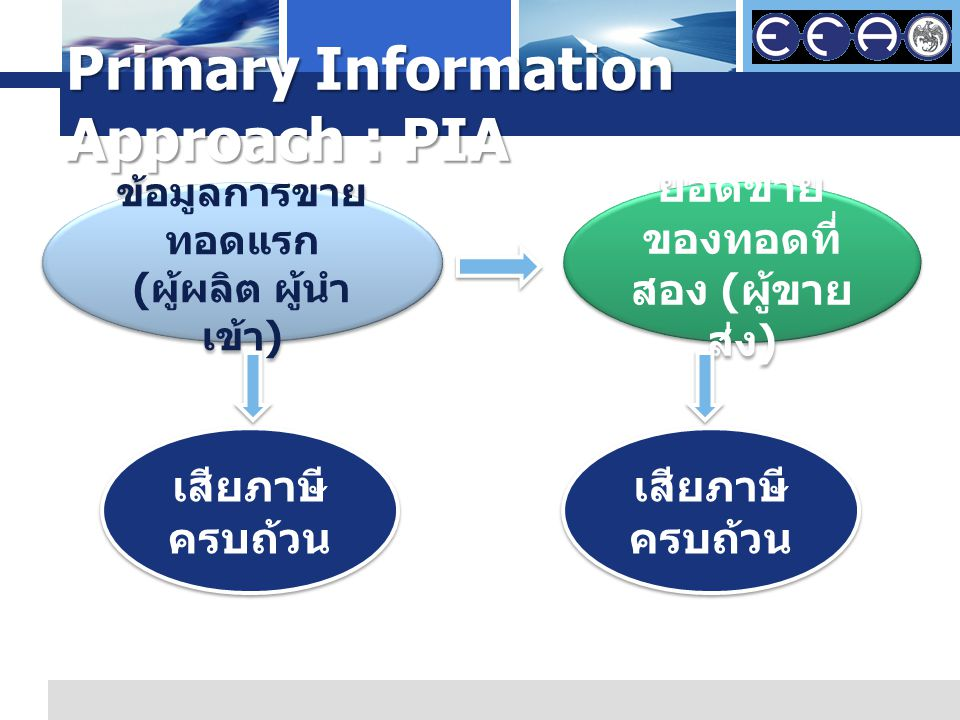 L o g o Primary Information Approach : PIA ข้อมูลการขาย ทอดแรก ( ผู้ผลิต ผู้นำ เข้า ) ข้อมูลการขาย ทอดแรก ( ผู้ผลิต ผู้นำ เข้า ) ยอดขาย ของทอดที่ สอง ( ผู้ขาย ส่ง ) ยอดขาย ของทอดที่ สอง ( ผู้ขาย ส่ง ) เสียภาษี ครบถ้วน