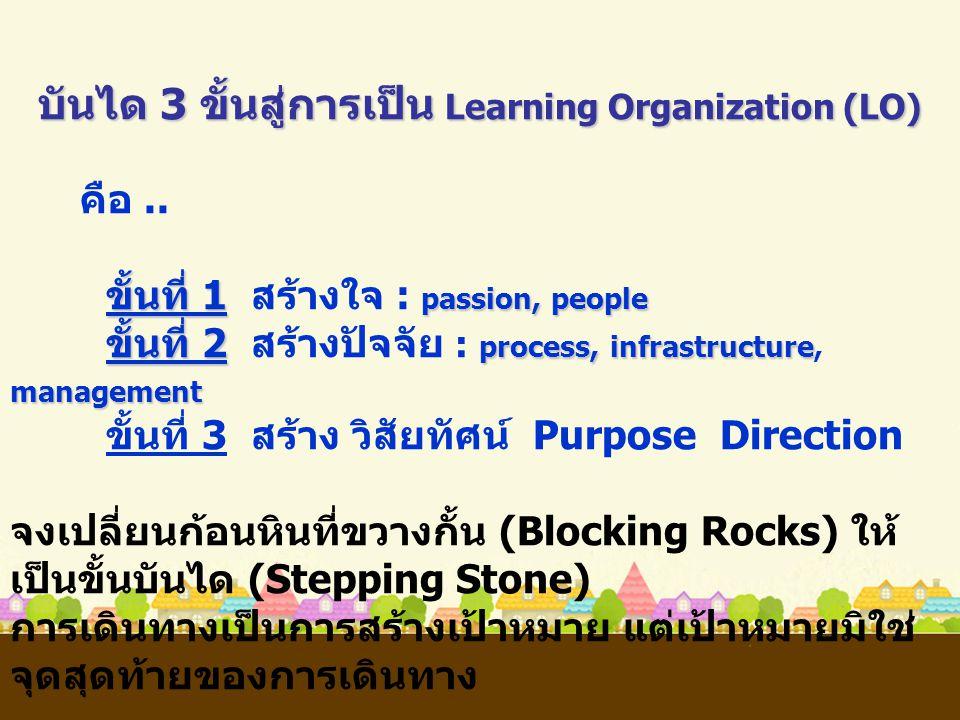 บันได 3 ขั้นสู่การเป็น Learning Organization (LO) คือ.. ขั้นที่ 1 passion, people ขั้นที่ 1 สร้างใจ : passion, people ขั้นที่ 2 process, infrastructur
