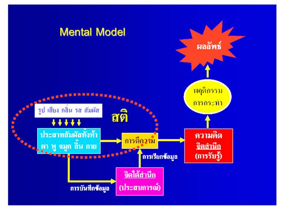 บันได 3 ขั้นสู่การเป็น Learning Organization (LO) คือ..