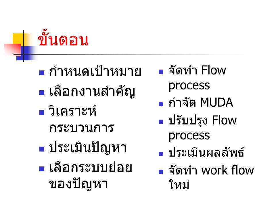 ขั้นตอน กำหนดเป้าหมาย เลือกงานสำคัญ วิเคราะห์ กระบวนการ ประเมินปัญหา เลือกระบบย่อย ของปัญหา จัดทำ Flow process กำจัด MUDA ปรับปรุง Flow process ประเมินผลลัพธ์ จัดทำ work flow ใหม่
