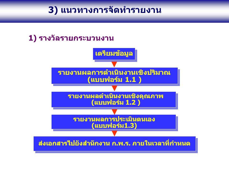 1) รางวัลรายกระบวนงาน เตรียมข้อมูล รายงานผลการดำเนินงานเชิงปริมาณ (แบบฟอร์ม 1.1 ) รายงานผลดำเนินงานเชิงคุณภาพ (แบบฟอร์ม 1.2 ) รายงานผลการประเมินตนเอง