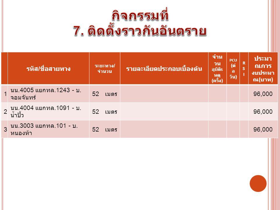 รหัส / ชื่อสายทาง ระยะทาง / จำนวน รายละเอียดประกอบเบื้องต้น จำน วน อุบัติเ หตุ ( ครั้ง ) PCU ( ต่ อ วัน ) RSIRSI ประมา ณการ งบประมา ณ ( บาท ) 1 นน.4005 แยกทล.1243 - บ.