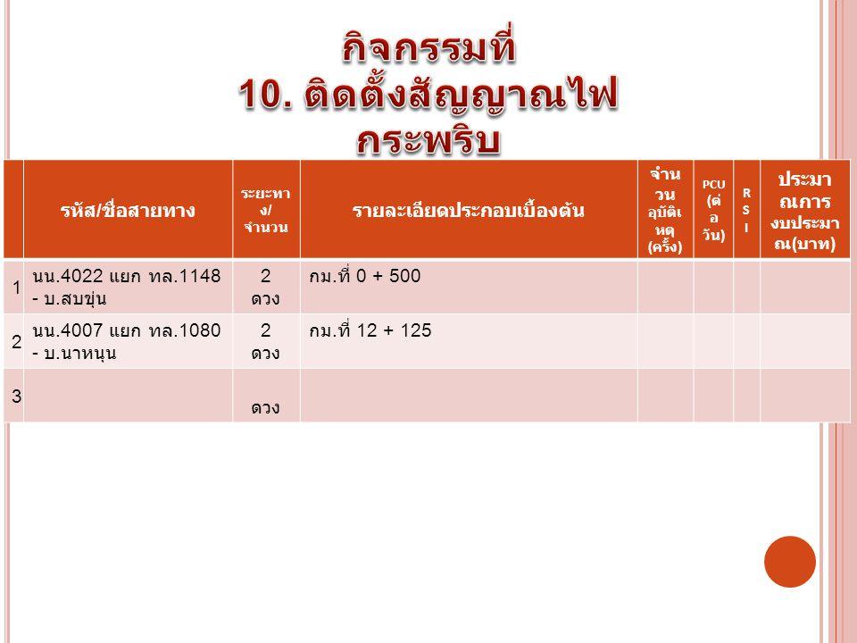 รหัส / ชื่อสายทาง ระยะทา ง / จำนวน รายละเอียดประกอบเบื้องต้น จำน วน อุบัติเ หตุ ( ครั้ง ) PCU ( ต่ อ วัน ) RSIRSI ประมา ณการ งบประมา ณ ( บาท ) 1 นน.4022 แยก ทล.1148 - บ.