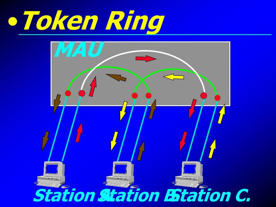 Station A.Station B.Station C. MAU Token Ring