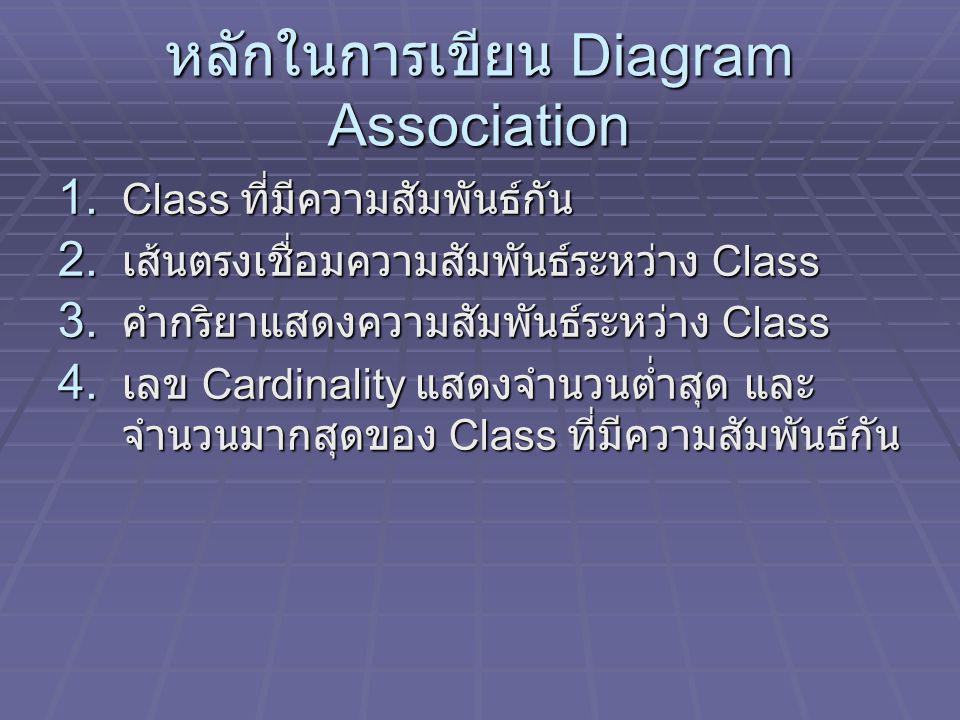 หลักในการเขียน Diagram Association 1. Class ที่มีความสัมพันธ์กัน 2. เส้นตรงเชื่อมความสัมพันธ์ระหว่าง Class 3. คำกริยาแสดงความสัมพันธ์ระหว่าง Class 4.