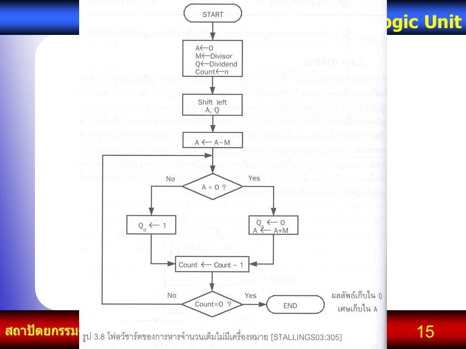 Kampol chanchoengpan it สถาปัตยกรรมคอมพิวเตอร์ Arithmetic and Logic Unit 15