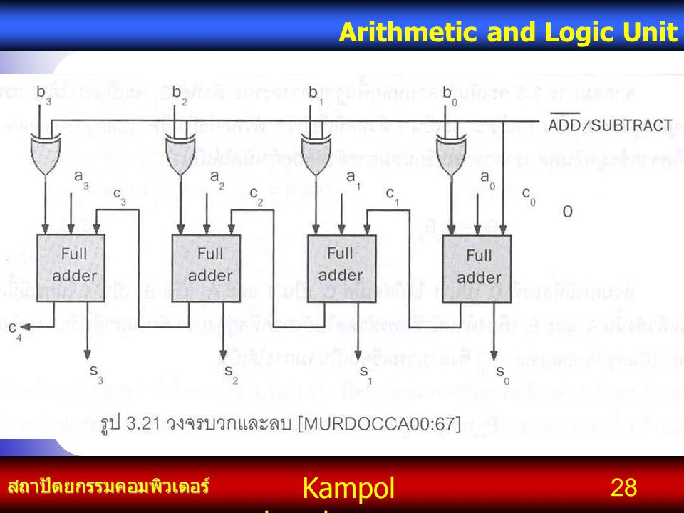 Kampol chanchoengpan it สถาปัตยกรรมคอมพิวเตอร์ Arithmetic and Logic Unit 28