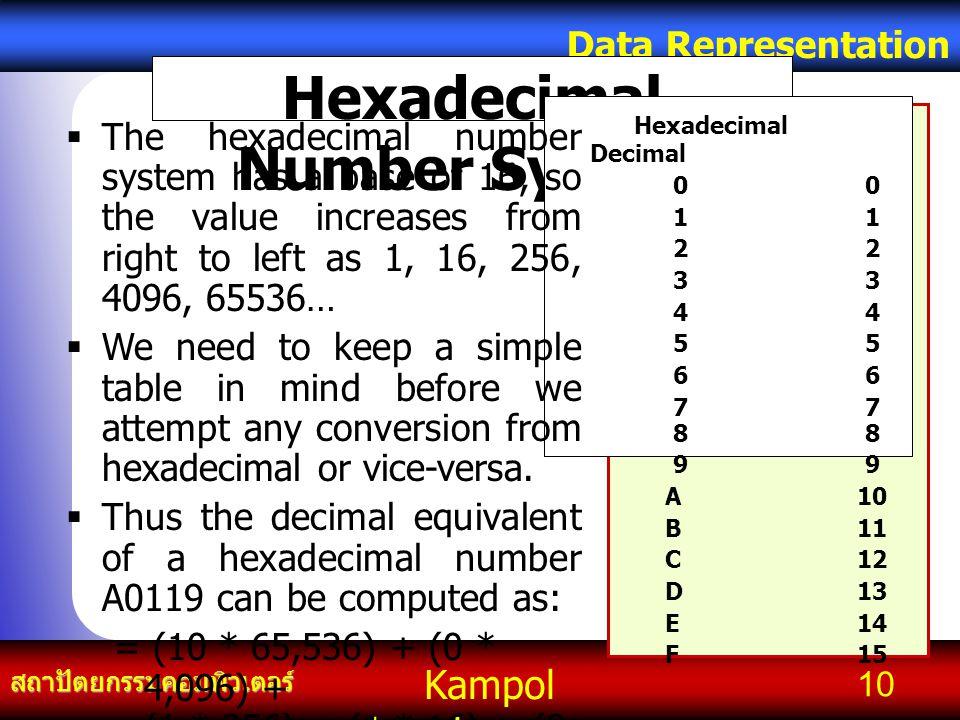 Kampol chanchoengpan it สถาปัตยกรรมคอมพิวเตอร์ Data Representation 10 Hexadecimal Number System Hexadecimal Decimal0123456 77 889 A10 B11 C12 D13 E14