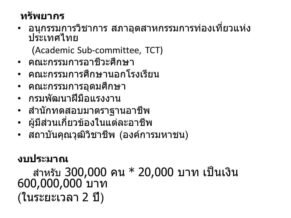ทรัพยากร อนุกรรมการวิชาการ สภาอุตสาหกรรมการท่องเที่ยวแห่ง ประเทศไทย (Academic Sub-committee, TCT) คณะกรรมการอาชีวะศึกษา คณะกรรมการศึกษานอกโรงเรียน คณะ