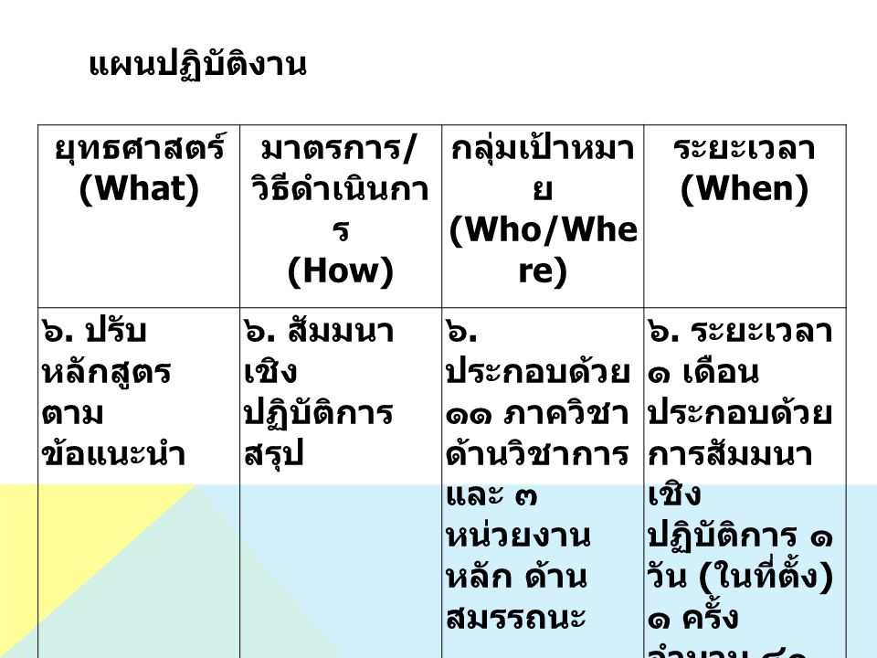 แผนปฏิบัติงาน ยุทธศาสตร์ (What) มาตรการ / วิธีดำเนินกา ร (How) กลุ่มเป้าหมา ย (Who/Whe re) ระยะเวลา (When) ๖.