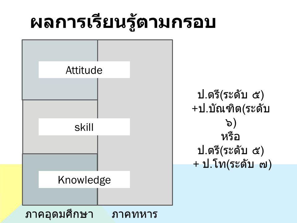 ผลการเรียนรู้ตามกรอบ skill Attitude Knowledge ป. ตรี ( ระดับ ๕ ) + ป. บัณฑิต ( ระดับ ๖ ) หรือ ป. ตรี ( ระดับ ๕ ) + ป. โท ( ระดับ ๗ ) ภาคอุดมศึกษาภาคทห
