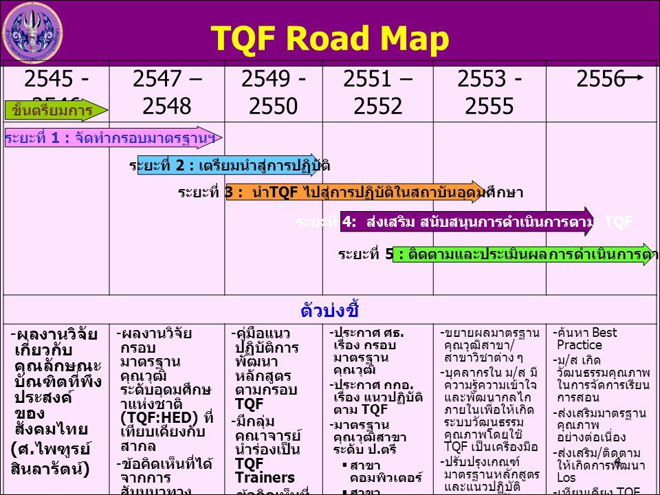 4 TQF Road Map 2545 - 2546 2547 – 2548 2549 - 2550 2551 – 2552 2553 - 2555 2556 ตัวบ่งชี้  ผลงานวิจัย เกี่ยวกับ คุณลักษณะ บัณฑิตที่พึง ประสงค์ ของ สั