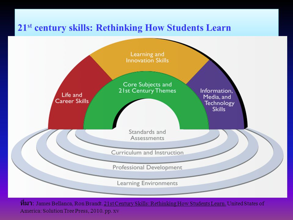 21 st century skills: Rethinking How Students Learn ที่มา : James Bellanca, Ron Brandt.