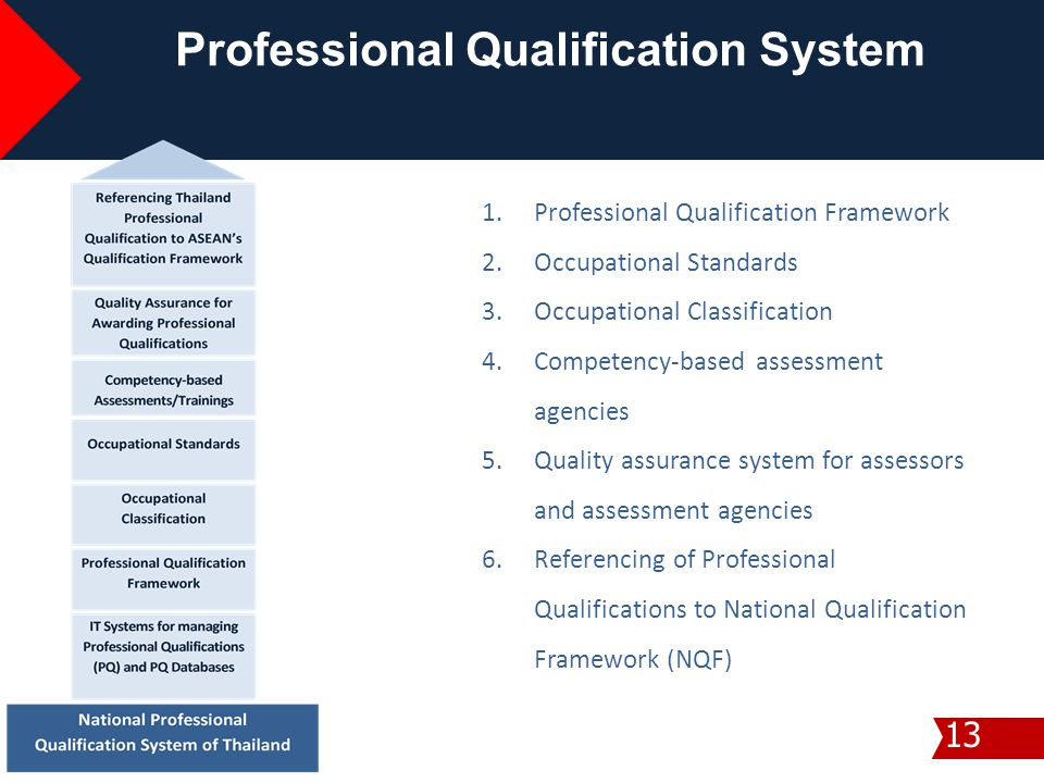 13 Professional Qualification System 1.Professional Qualification Framework 2.Occupational Standards 3.Occupational Classification 4.Competency-based