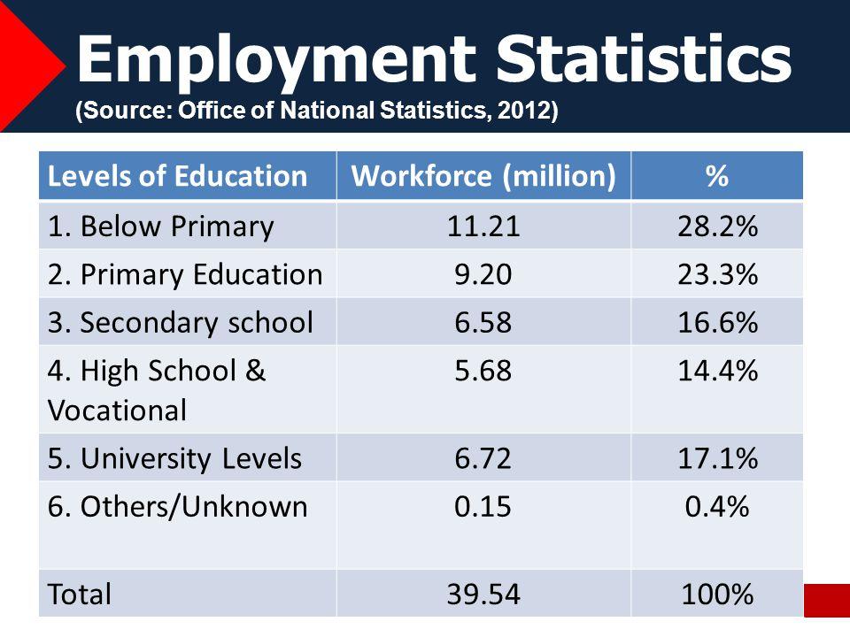 Unemployed VS Levels of Education 8 Levels of Education% of Unemployed 1.