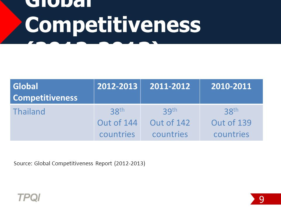 Global Competitiveness (2012-2013) 9 Global Competitiveness 2012-20132011-20122010-2011 Thailand38 th Out of 144 countries 39 th Out of 142 countries