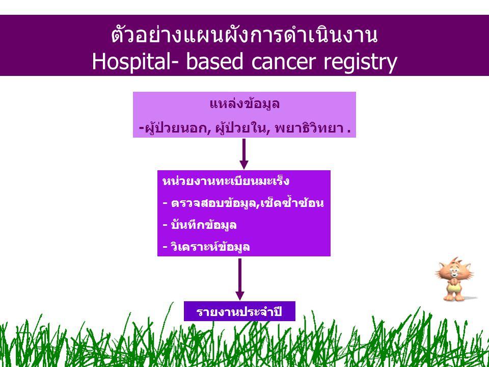 ตัวอย่างแผนผังการดำเนินงาน Hospital- based cancer registry แหล่งข้อมูล -ผู้ป่วยนอก, ผู้ป่วยใน, พยาธิวิทยา. หน่วยงานทะเบียนมะเร็ง - ตรวจสอบข้อมูล,เช็คซ