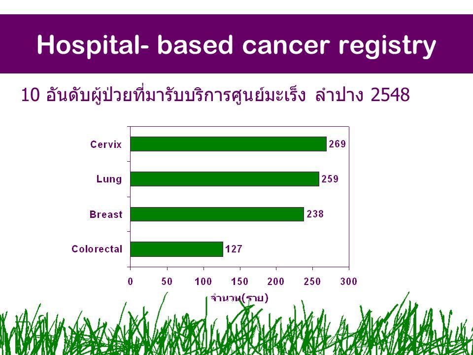 Hospital- based cancer registry 10 อันดับผู้ป่วยที่มารับบริการศูนย์มะเร็ง ลำปาง 2548