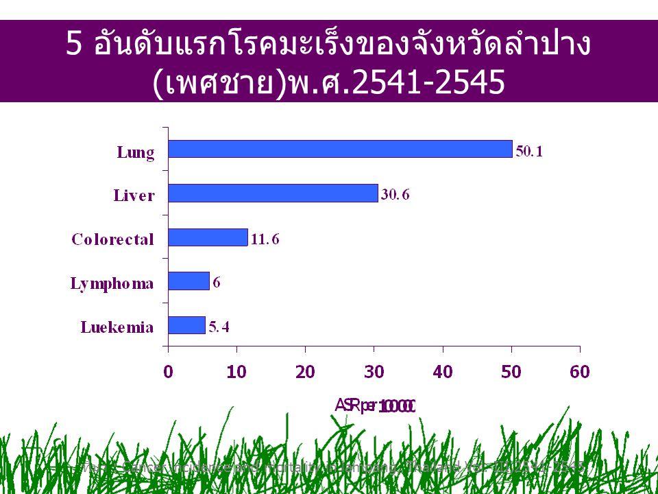 5 อันดับแรกโรคมะเร็งของจังหวัดลำปาง (เพศชาย)พ.ศ.2541-2545 ที่มา : Cancer incidence and mortality in lampang, Thailand Vol. III,2541-2545.