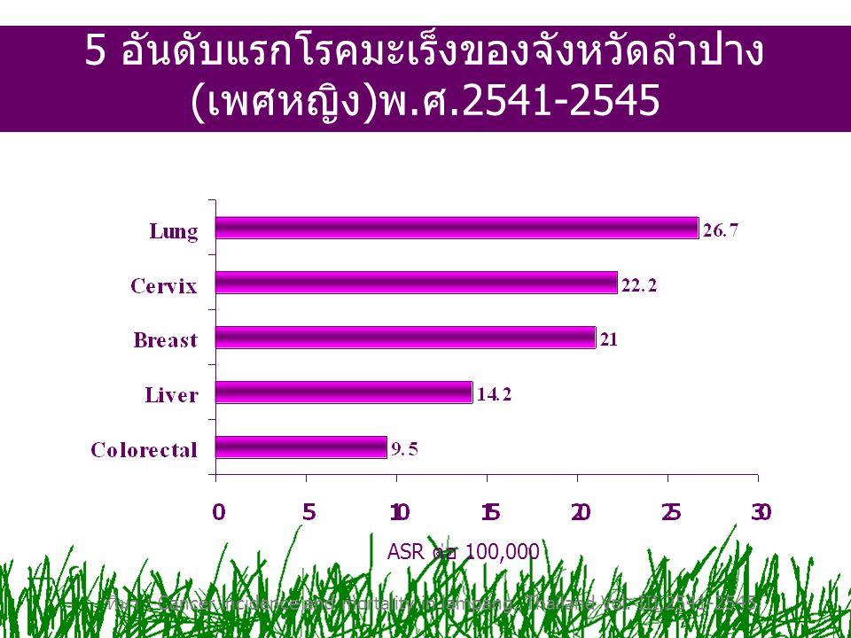 5 อันดับแรกโรคมะเร็งของจังหวัดลำปาง (เพศหญิง)พ.ศ.2541-2545 ที่มา : Cancer incidence and mortality in lampang, Thailand Vol. III,2541-2545. ASR ต่อ 100