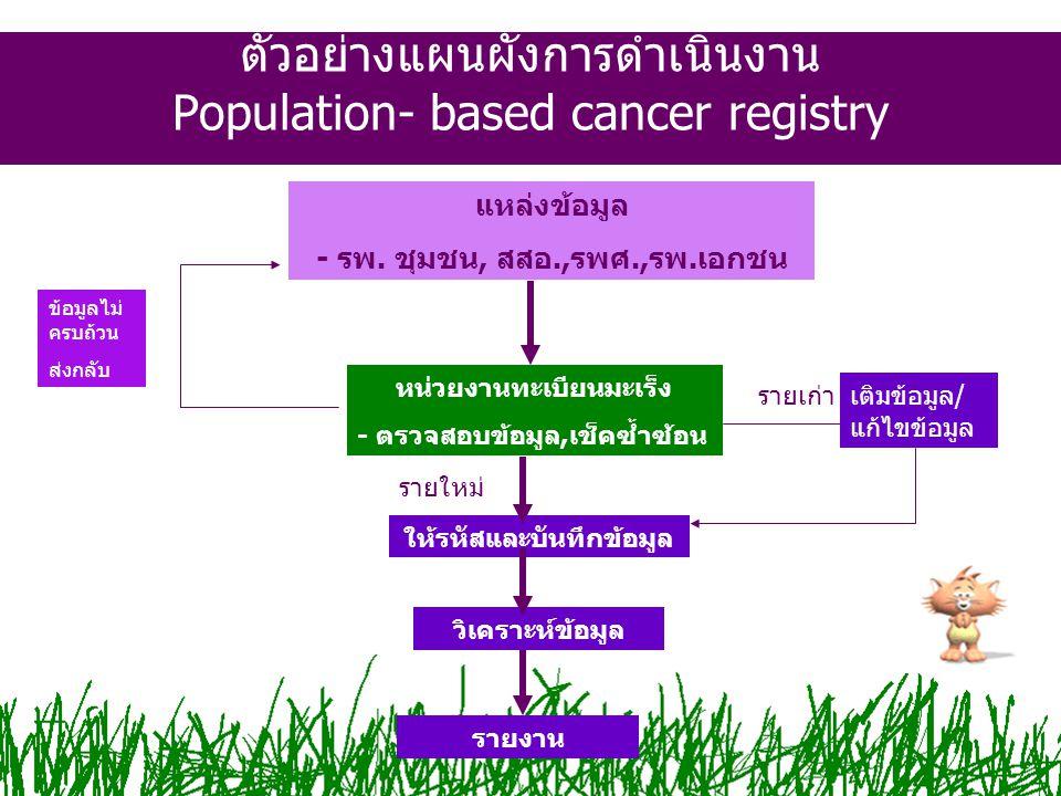 ตัวอย่างแผนผังการดำเนินงาน Population- based cancer registry แหล่งข้อมูล - รพ. ชุมชน, สสอ.,รพศ.,รพ.เอกชน หน่วยงานทะเบียนมะเร็ง - ตรวจสอบข้อมูล,เช็คซ้ำ