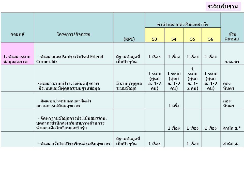 กลยุทธ์ โครงการ/กิจกรรม (KPI) ค่าเป้าหมายตัวชี้วัดวัดสำเร็จ ผู้รับ ผิดชอบ 53545556 1. พัฒนาระบบ ข้อมูลสุขภาพ - พัฒนาและปรับปรุงเว็บไซด์ Friend Corner.