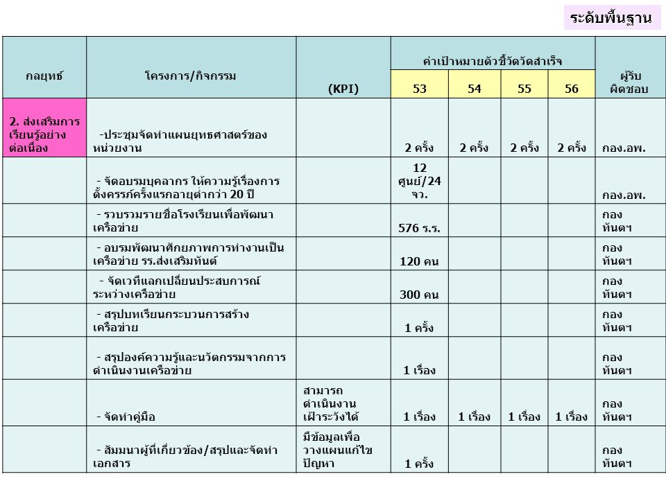 กลยุทธ์ โครงการ/กิจกรรม (KPI) ค่าเป้าหมายตัวชี้วัดวัดสำเร็จ ผู้รับ ผิดชอบ 53545556 2. ส่งเสริมการ เรียนรู้อย่าง ต่อเนื่อง -ประชุมจัดทำแผนยุทธศาสตร์ของ