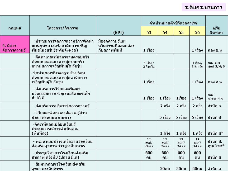 กลยุทธ์ โครงการ/กิจกรรม (KPI) ค่าเป้าหมายตัวชี้วัดวัดสำเร็จ ผู้รับ ผิดชอบ 53545556 4. มีการ จัดการความรู้ - ประชุมการจัดการความรู้การจัดทำ แผนยุทธศาสต
