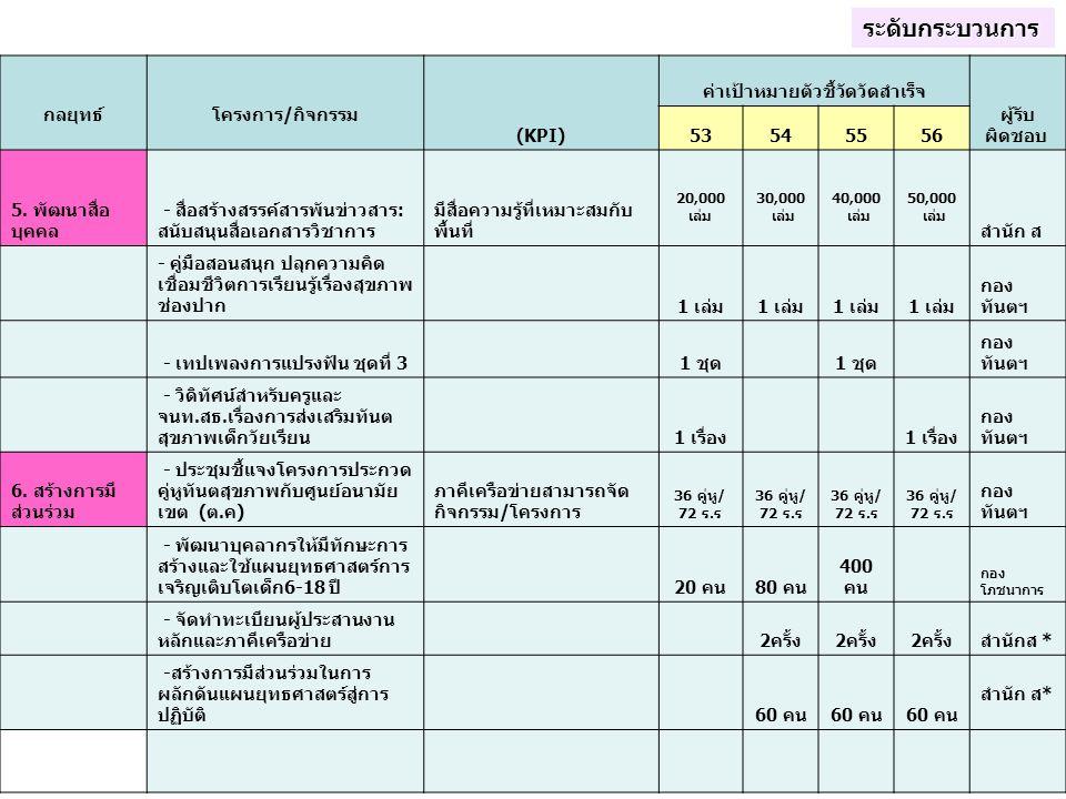 กลยุทธ์ โครงการ/กิจกรรม (KPI) ค่าเป้าหมายตัวชี้วัดวัดสำเร็จ ผู้รับ ผิดชอบ 53545556 5. พัฒนาสื่อ บุคคล - สื่อสร้างสรรค์สารพันข่าวสาร: สนับสนุนสื่อเอกสา