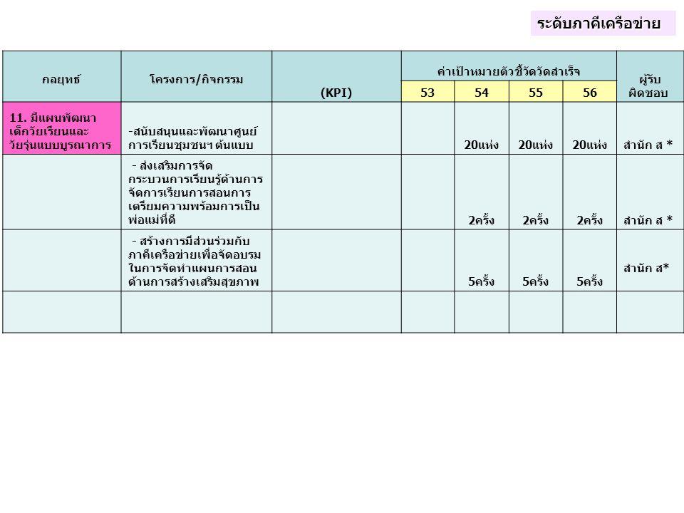 กลยุทธ์ โครงการ/กิจกรรม (KPI) ค่าเป้าหมายตัวชี้วัดวัดสำเร็จ ผู้รับ ผิดชอบ 53545556 11. มีแผนพัฒนา เด็กวัยเรียนและ วัยรุ่นแบบบูรณาการ -สนับสนุนและพัฒนา