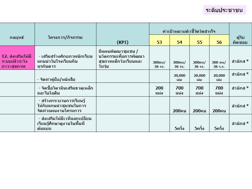 กลยุทธ์ โครงการ/กิจกรรม (KPI) ค่าเป้าหมายตัวชี้วัดวัดสำเร็จ ผู้รับ ผิดชอบ 53545556 12. ส่งเสริมให้มี ระบบเฝ้าระวัง ภาวะสุขภาพ - เสริมสร้างศักยภาพนักเร